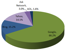 Search Engine Market Share - Report January 2012